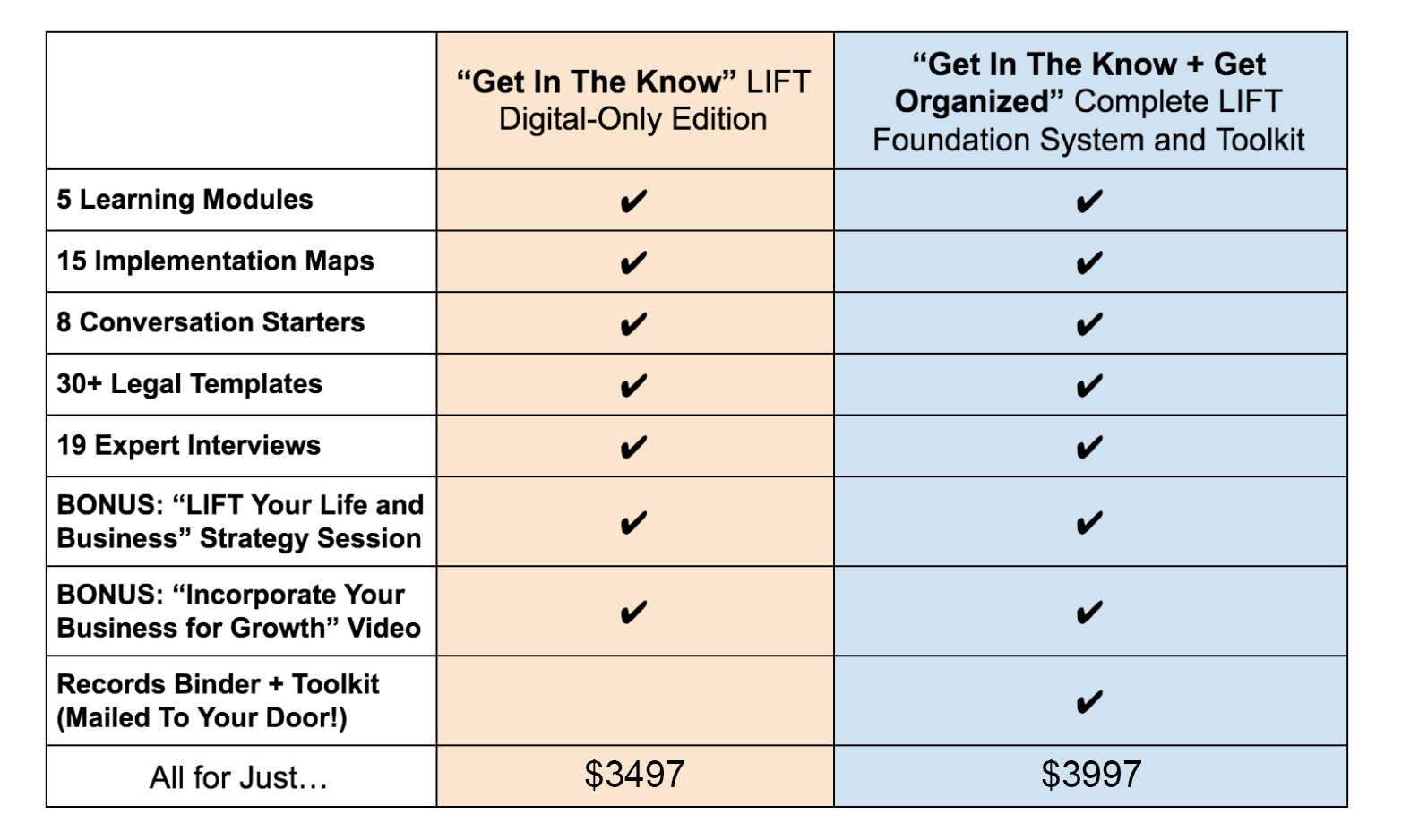 Alexis Neely – LIFT Foundation System & Toolkit LIFTchart